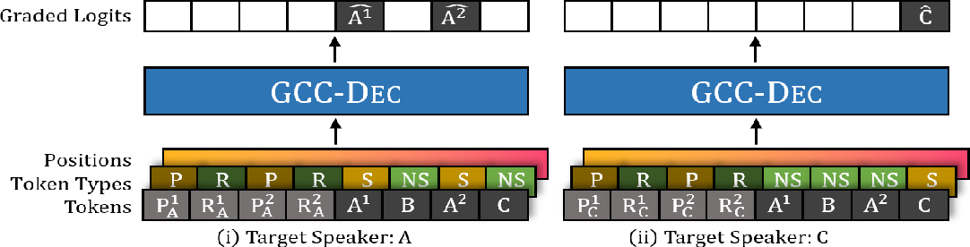 Figure 2 for Large Scale Multi-Actor Generative Dialog Modeling