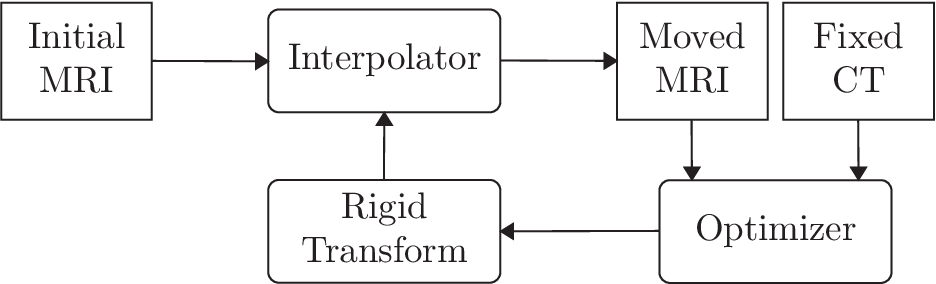 Figure 3 for MRI to CT Translation with GANs
