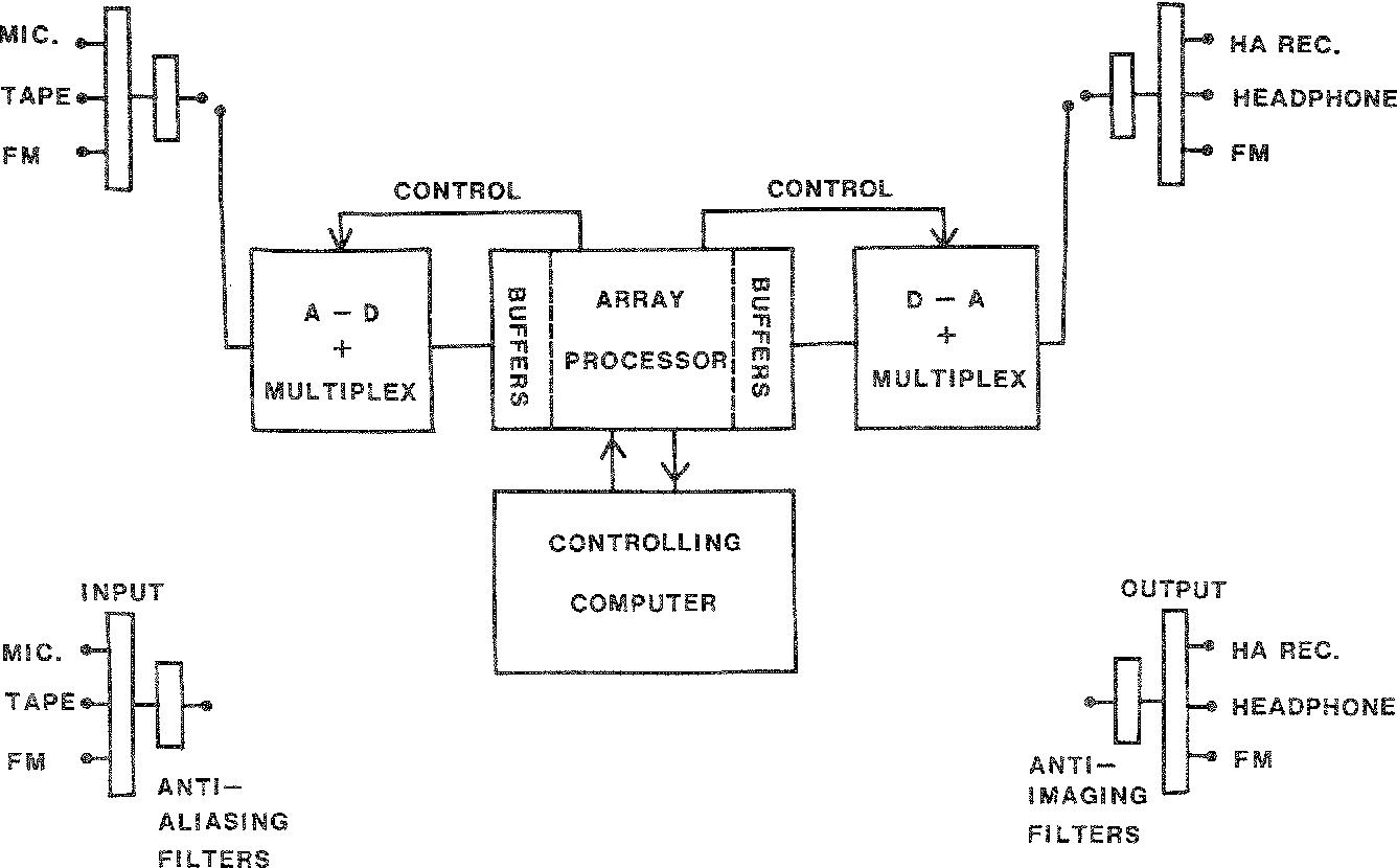 block diagram of digital master hearing aid