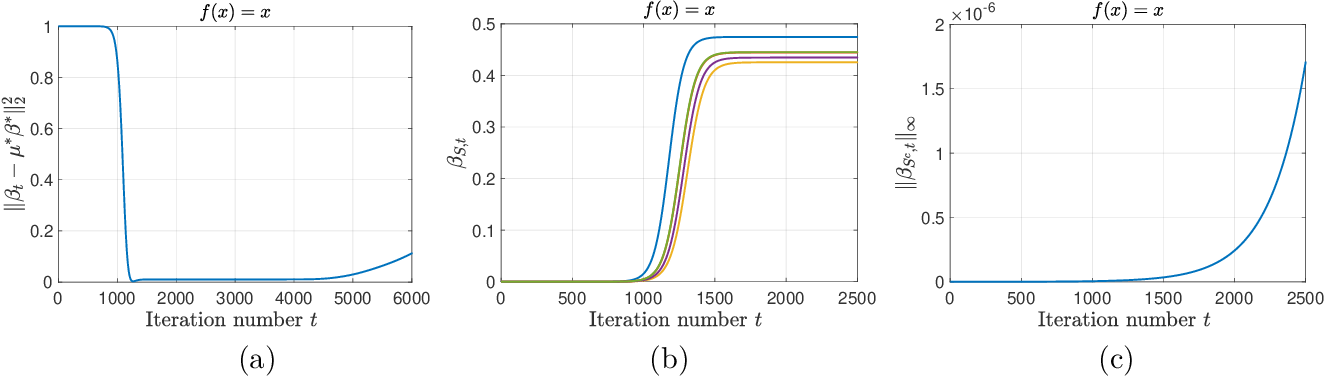 Figure 1 for Understanding Implicit Regularization in Over-Parameterized Nonlinear Statistical Model