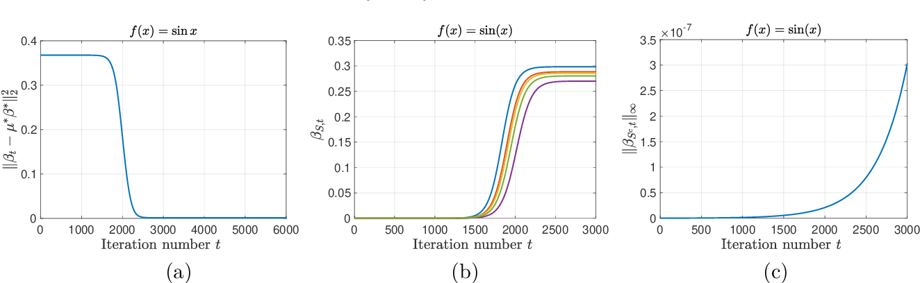 Figure 2 for Understanding Implicit Regularization in Over-Parameterized Nonlinear Statistical Model