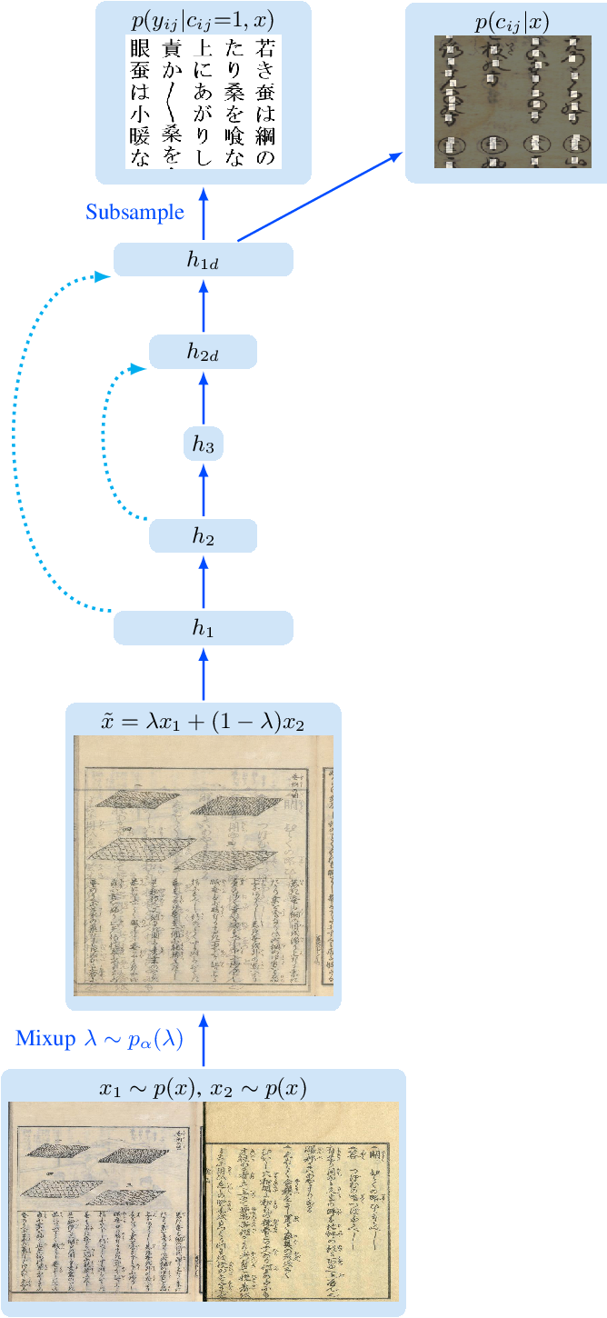Figure 3 for KuroNet: Pre-Modern Japanese Kuzushiji Character Recognition with Deep Learning