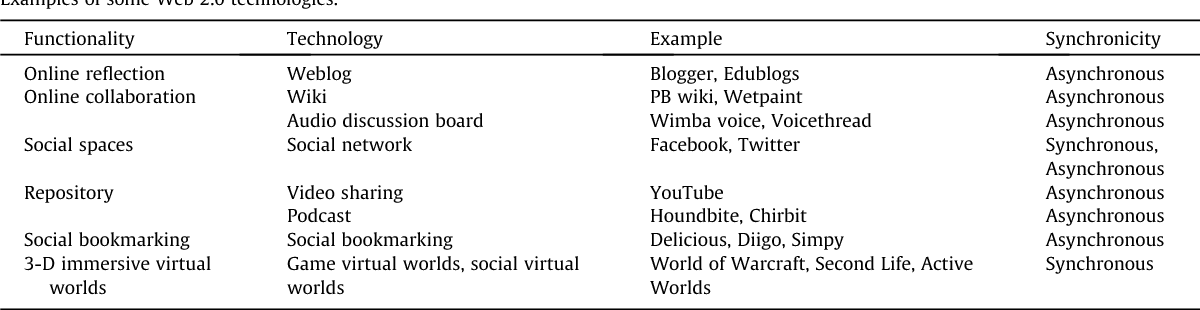 Table 1 from Use of Web 2 0 technologies in K-12 and higher