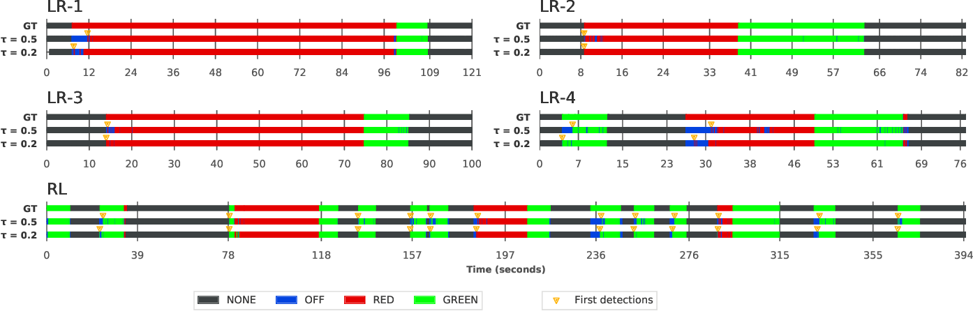 Figure 4 for Traffic Light Recognition Using Deep Learning and Prior Maps for Autonomous Cars