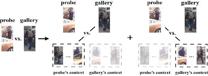 Figure 2 for Progressive Bilateral-Context Driven Model for Post-Processing Person Re-Identification