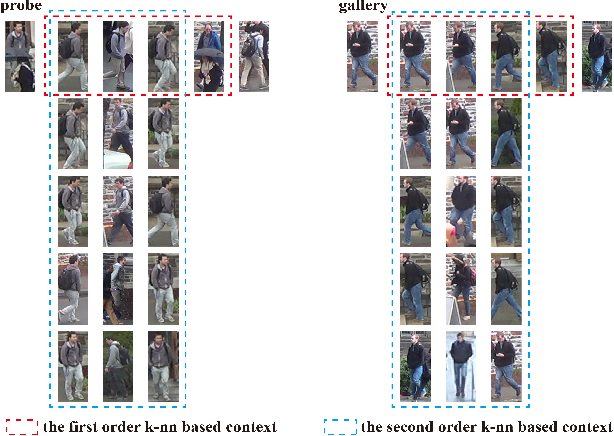 Figure 3 for Progressive Bilateral-Context Driven Model for Post-Processing Person Re-Identification