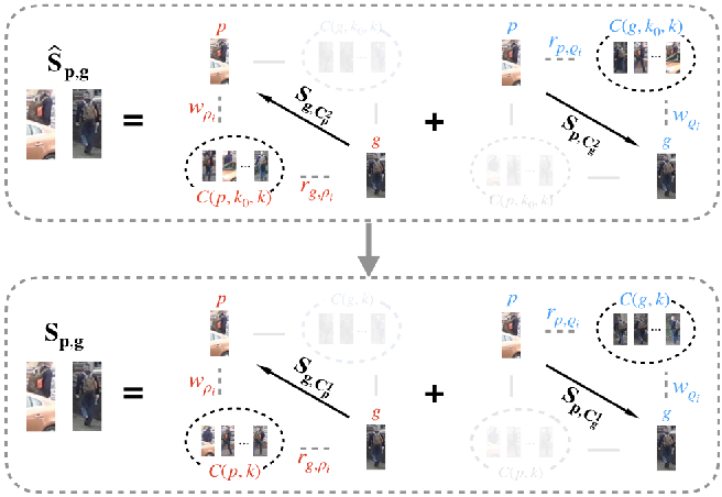 Figure 4 for Progressive Bilateral-Context Driven Model for Post-Processing Person Re-Identification
