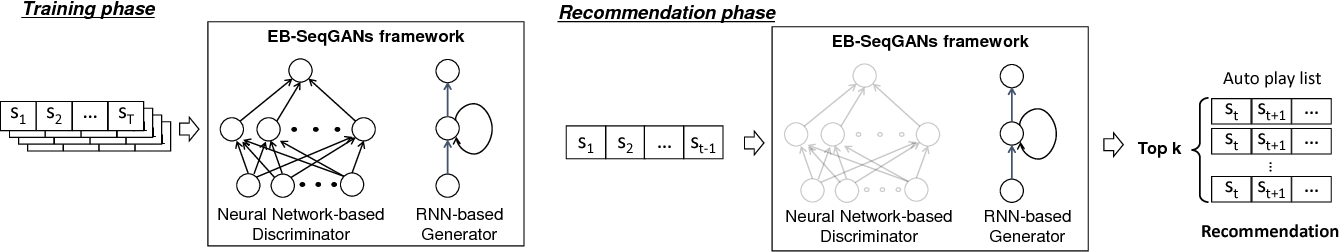 Figure 1 for Energy-Based Sequence GANs for Recommendation and Their Connection to Imitation Learning