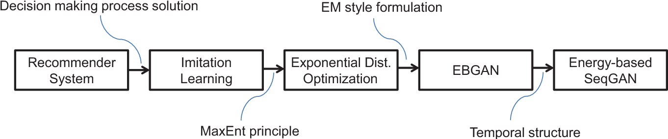 Figure 2 for Energy-Based Sequence GANs for Recommendation and Their Connection to Imitation Learning