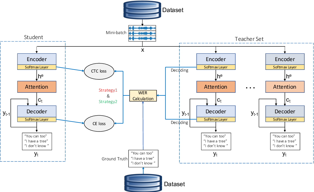 Figure 1 for Distilling Knowledge from Ensembles of Acoustic Models for Joint CTC-Attention End-to-End Speech Recognition