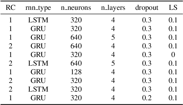 Figure 2 for Distilling Knowledge from Ensembles of Acoustic Models for Joint CTC-Attention End-to-End Speech Recognition