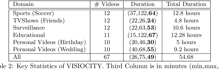 Figure 3 for How Good is a Video Summary? A New Benchmarking Dataset and Evaluation Framework Towards Realistic Video Summarization