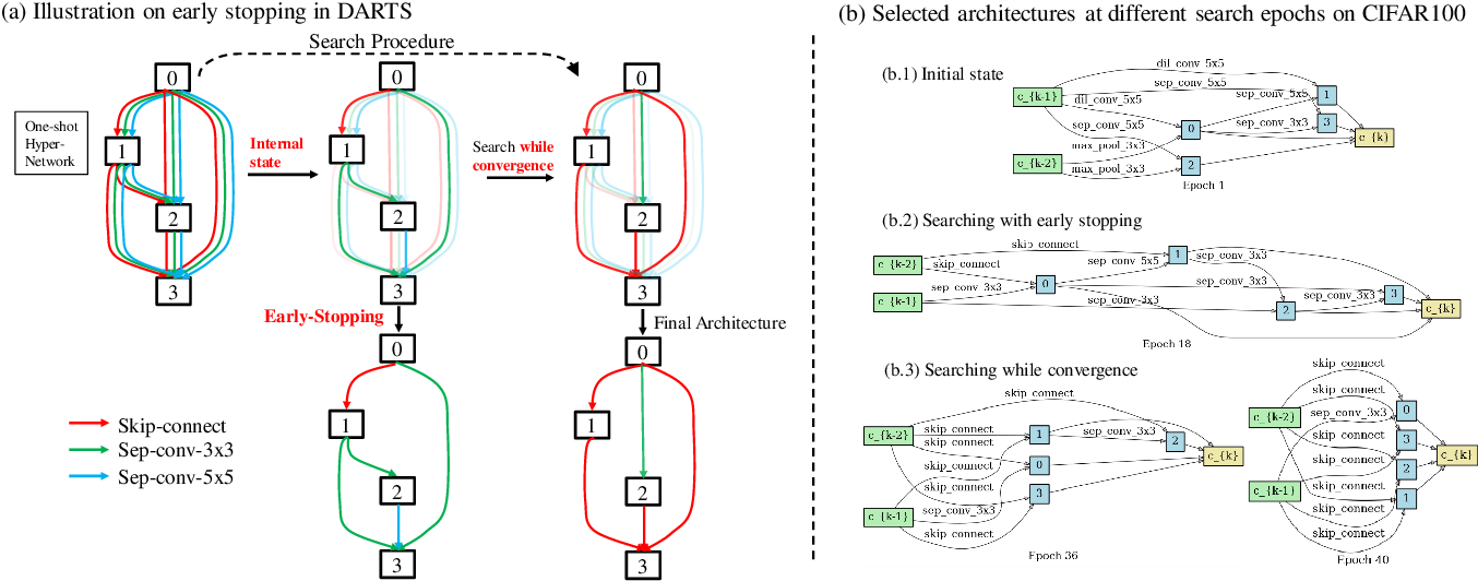 Figure 1 for DARTS+: Improved Differentiable Architecture Search with Early Stopping