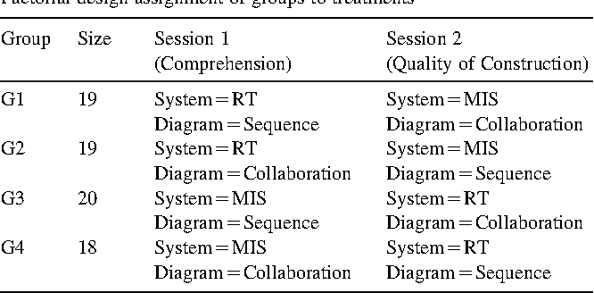 Quality And Comprehension Of Uml Interaction Diagrams An