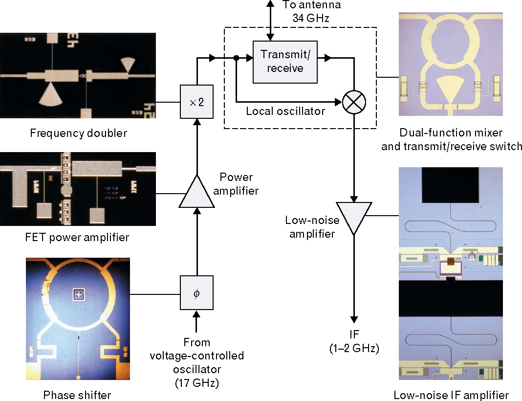 The Development Of Phased Array Radar Technology Semantic Scholar Mimic Microwave Or Millimeterwave Monolithic Integrated Circuits