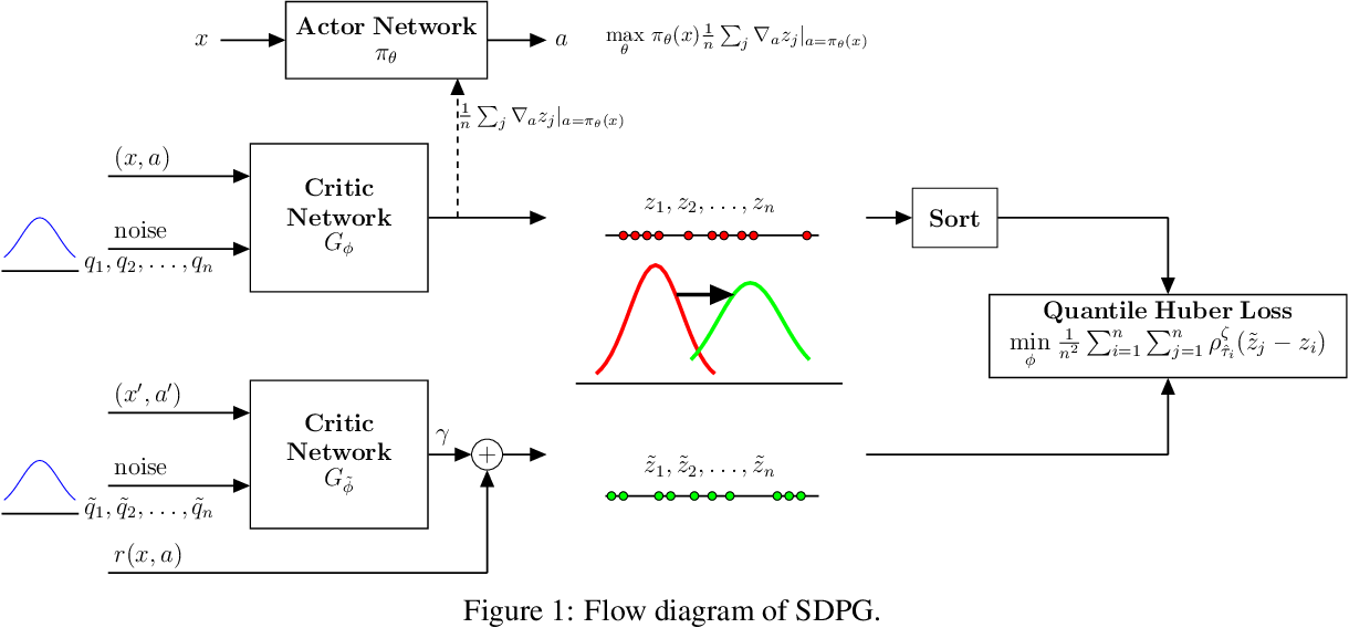 Figure 1 for Sample-based Distributional Policy Gradient