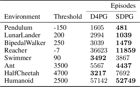 Figure 4 for Sample-based Distributional Policy Gradient