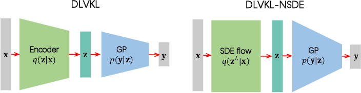 Figure 1 for Deep Latent-Variable Kernel Learning