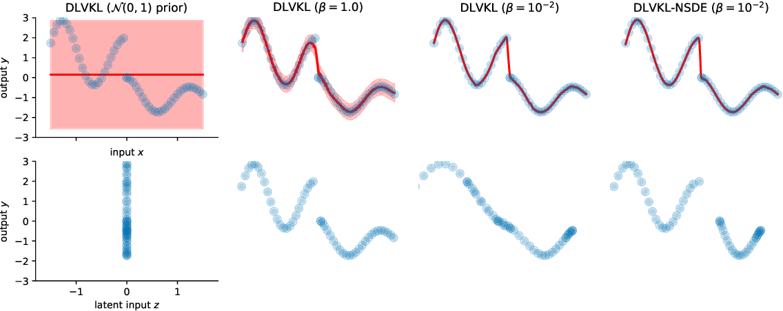 Figure 2 for Deep Latent-Variable Kernel Learning