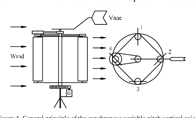 Figure 4 from Study on Synchronous Variable-Pitch Vertical Axis Wind