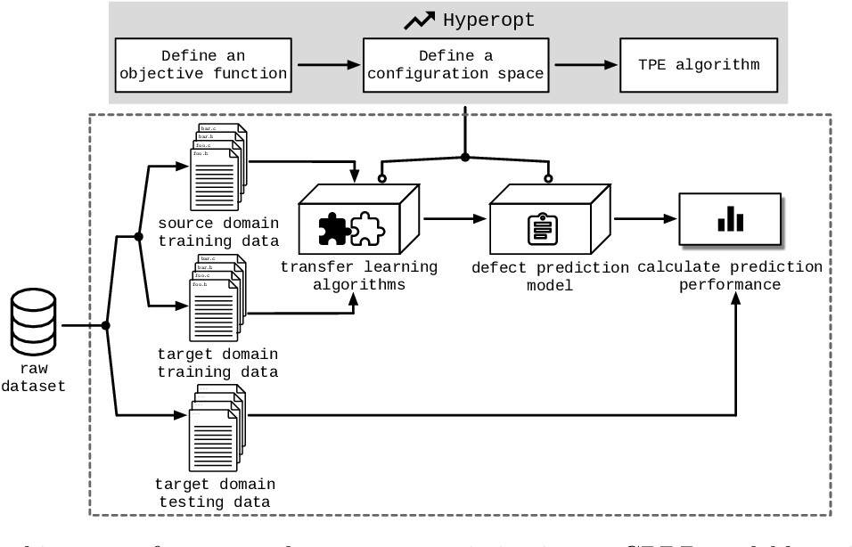 Figure 1 for Understanding the Automated Parameter Optimization on Transfer Learning for CPDP: An Empirical Study
