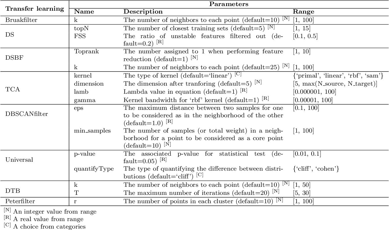 Figure 2 for Understanding the Automated Parameter Optimization on Transfer Learning for CPDP: An Empirical Study