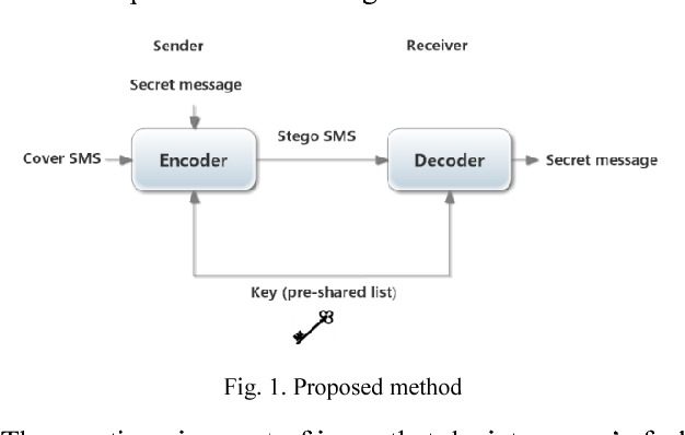 On using emoticons and lingoes for hiding data in SMS - Semantic Scholar