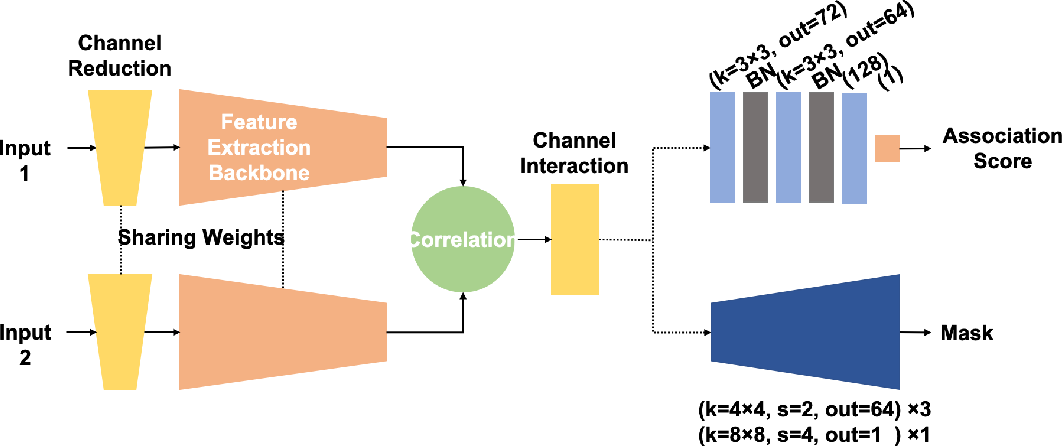 Figure 1 for Leveraging Localization for Multi-camera Association