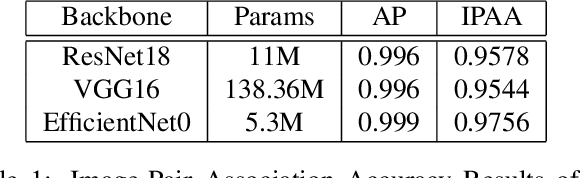 Figure 2 for Leveraging Localization for Multi-camera Association