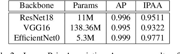 Figure 4 for Leveraging Localization for Multi-camera Association