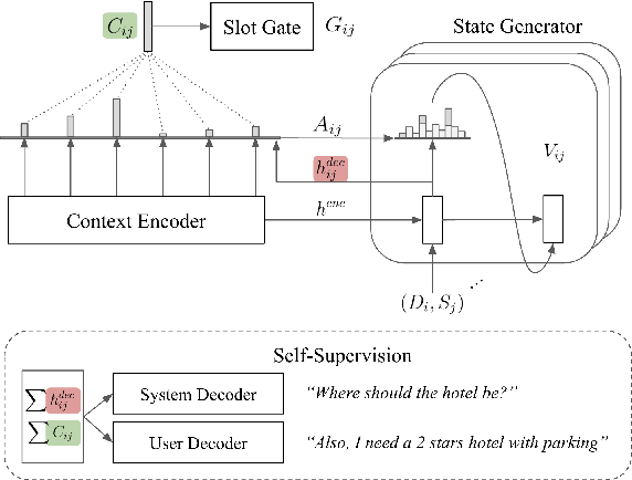 Figure 2 for Improving Limited Labeled Dialogue State Tracking with Self-Supervision