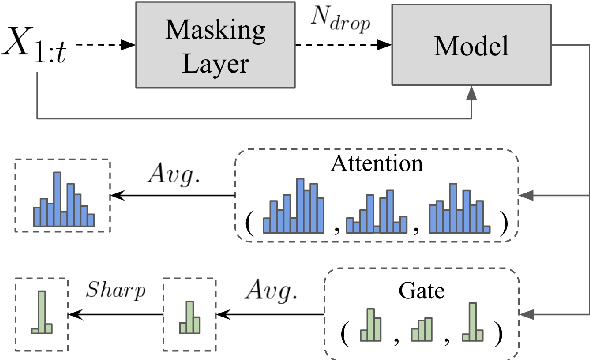 Figure 3 for Improving Limited Labeled Dialogue State Tracking with Self-Supervision