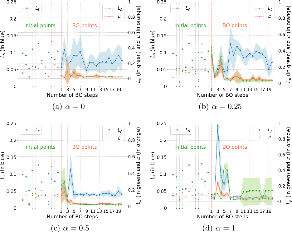 Figure 3 for Adaptive unsupervised learning with enhanced feature representation for intra-tumor partitioning and survival prediction for glioblastoma