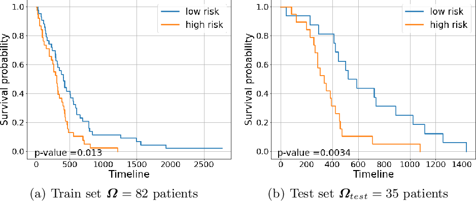 Figure 4 for Adaptive unsupervised learning with enhanced feature representation for intra-tumor partitioning and survival prediction for glioblastoma