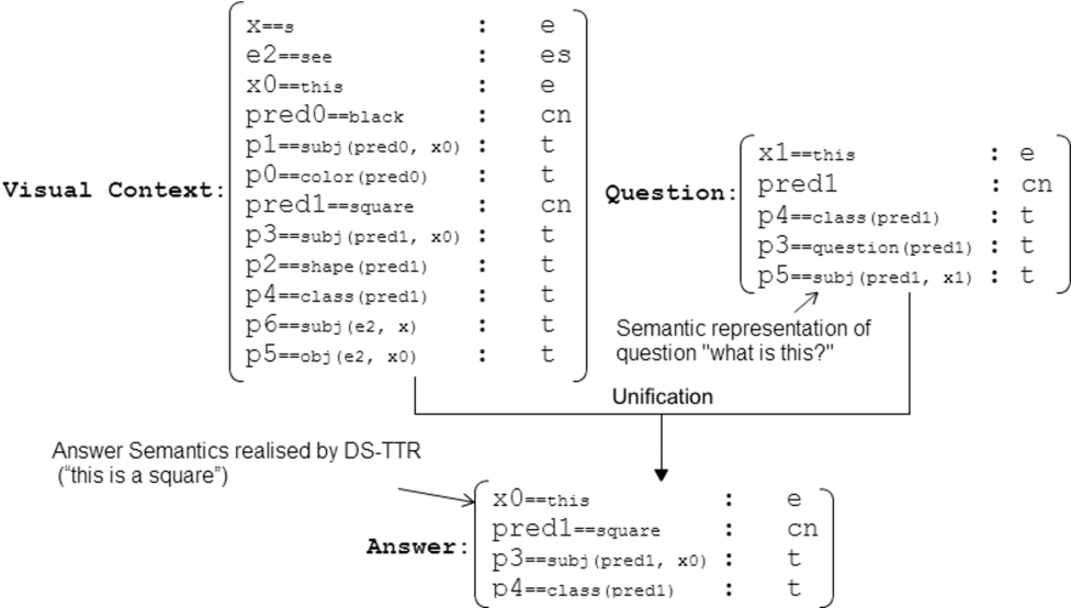 Figure 4 for Training an adaptive dialogue policy for interactive learning of visually grounded word meanings