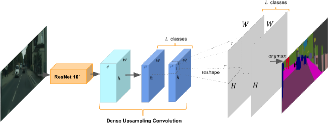 Figure 1 for Understanding Convolution for Semantic Segmentation
