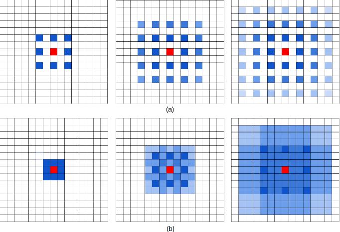 Figure 3 for Understanding Convolution for Semantic Segmentation