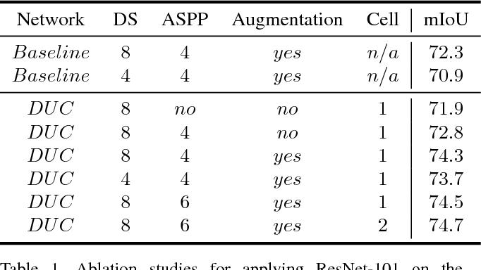 Figure 2 for Understanding Convolution for Semantic Segmentation