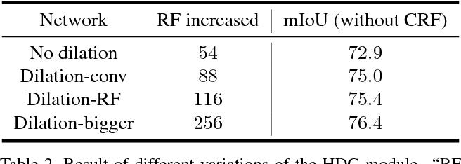 Figure 4 for Understanding Convolution for Semantic Segmentation