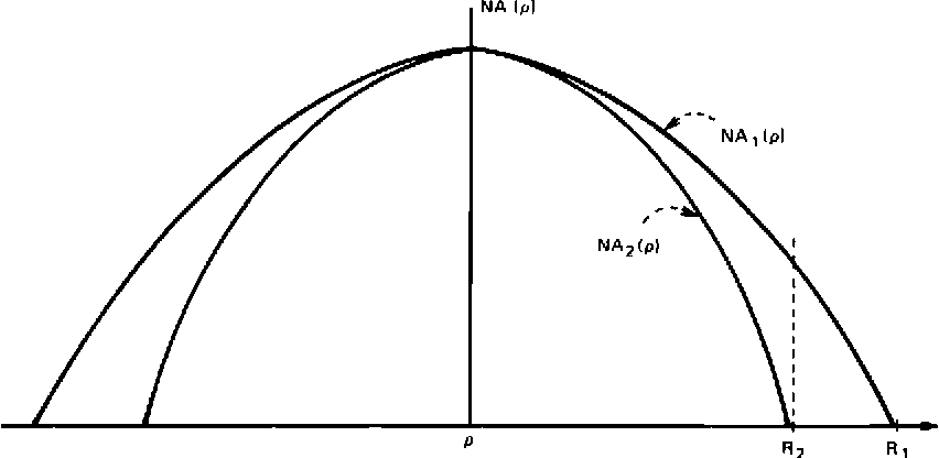 Fig. 6—Core index of refraction profiles for the case of diameter mismatch.