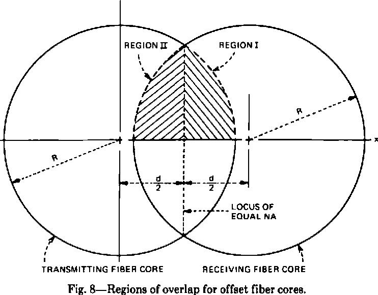 Fig. 8—Regions of overlap for offset fiber cores.