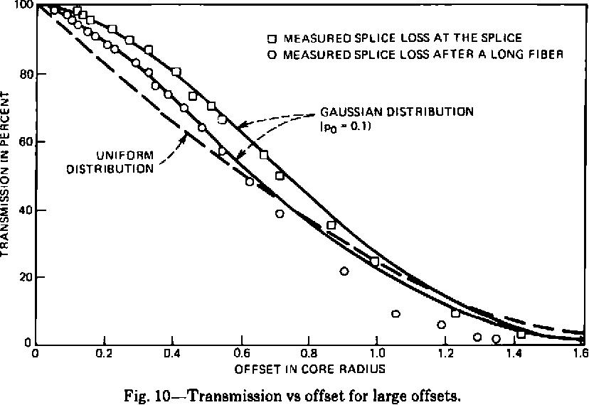 Fig. 10—Transmission vs offset for large offsets.