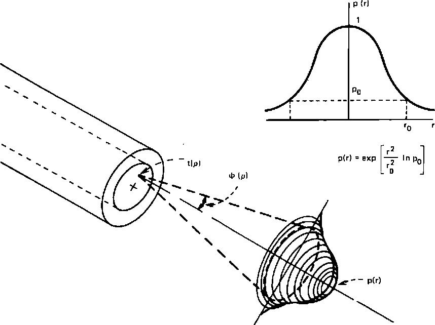 Fig. 1—Gaussian power distribution.