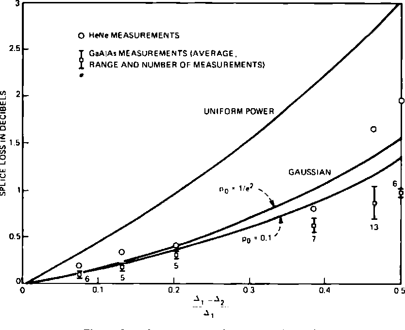 Fig. 3—Loss due to numerical aperture mismatch.