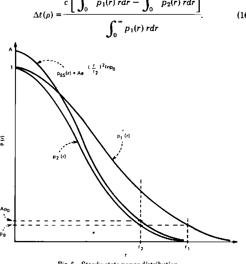 Fig. 5—Steady-state power distribution.
