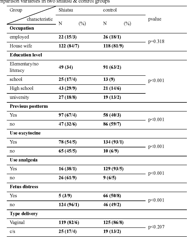 Table 1. Comparison variables in two shiatsu & control groups
