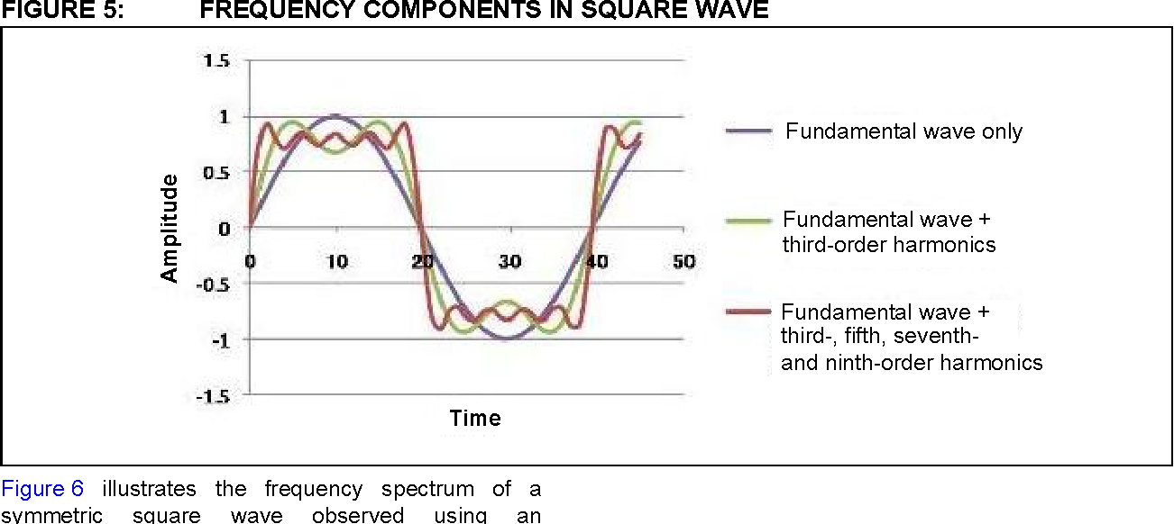 Figure 5 from AN 1523 Sine Wave Generator Using Numerically