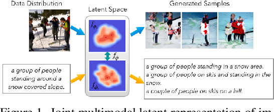 Figure 1 for Latent Normalizing Flows for Many-to-Many Cross-Domain Mappings