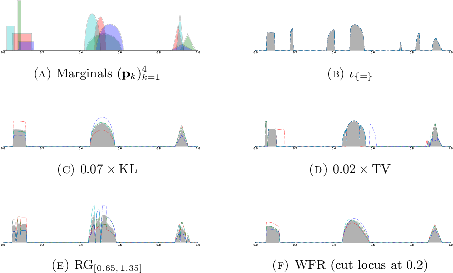 Figure 8 from Scaling Algorithms for Unbalanced Transport