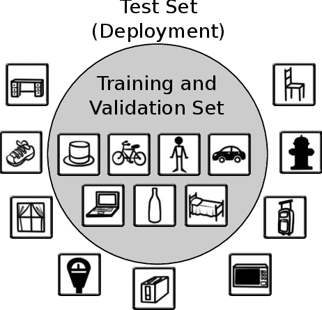 Figure 1 for Dropout Sampling for Robust Object Detection in Open-Set Conditions